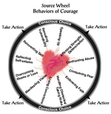 Courage Source Wheel
